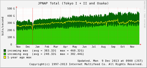 jpnap.tky-osk-total-year